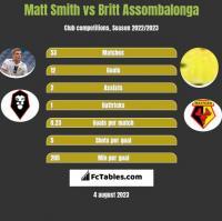 Matt Smith vs Britt Assombalonga h2h player stats