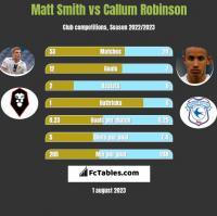 Matt Smith vs Callum Robinson h2h player stats
