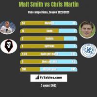 Matt Smith vs Chris Martin h2h player stats