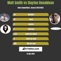 Matt Smith vs Clayton Donaldson h2h player stats