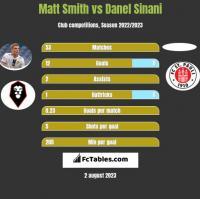 Matt Smith vs Danel Sinani h2h player stats