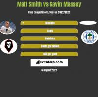 Matt Smith vs Gavin Massey h2h player stats