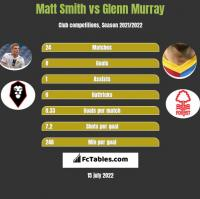 Matt Smith vs Glenn Murray h2h player stats