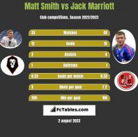 Matt Smith vs Jack Marriott h2h player stats