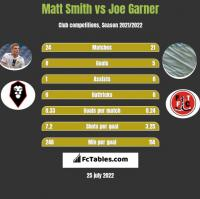Matt Smith vs Joe Garner h2h player stats