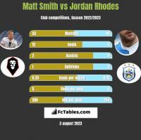 Matt Smith vs Jordan Rhodes h2h player stats