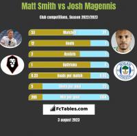 Matt Smith vs Josh Magennis h2h player stats