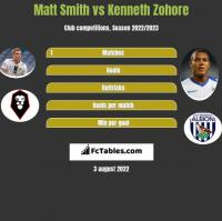 Matt Smith vs Kenneth Zohore h2h player stats