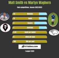 Matt Smith vs Martyn Waghorn h2h player stats