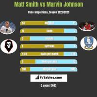 Matt Smith vs Marvin Johnson h2h player stats