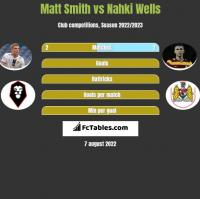 Matt Smith vs Nahki Wells h2h player stats