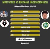 Matt Smith vs Nicholas Haemaelaeinen h2h player stats