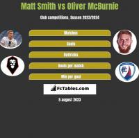 Matt Smith vs Oliver McBurnie h2h player stats