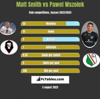 Matt Smith vs Pawel Wszolek h2h player stats