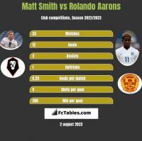 Matt Smith vs Rolando Aarons h2h player stats