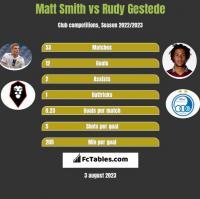 Matt Smith vs Rudy Gestede h2h player stats