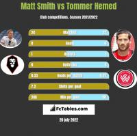 Matt Smith vs Tommer Hemed h2h player stats