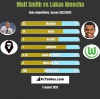 Matt Smith vs Lukas Nmecha h2h player stats