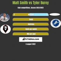 Matt Smith vs Tyler Burey h2h player stats