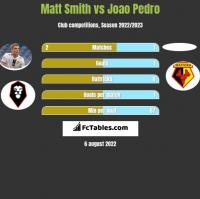 Matt Smith vs Joao Pedro h2h player stats