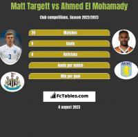 Matt Targett vs Ahmed El Mohamady h2h player stats