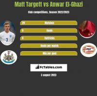 Matt Targett vs Anwar El-Ghazi h2h player stats