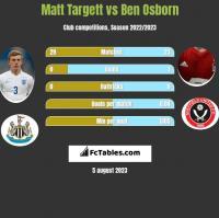 Matt Targett vs Ben Osborn h2h player stats