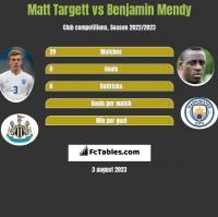 Matt Targett vs Benjamin Mendy h2h player stats