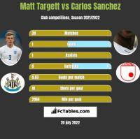 Matt Targett vs Carlos Sanchez h2h player stats