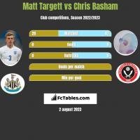 Matt Targett vs Chris Basham h2h player stats