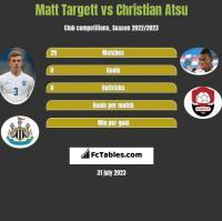 Matt Targett vs Christian Atsu h2h player stats