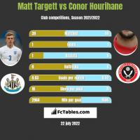 Matt Targett vs Conor Hourihane h2h player stats