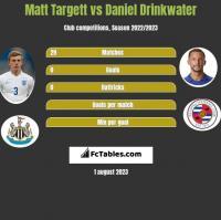 Matt Targett vs Daniel Drinkwater h2h player stats