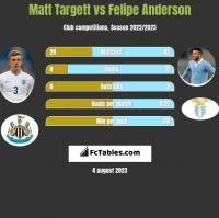 Matt Targett vs Felipe Anderson h2h player stats