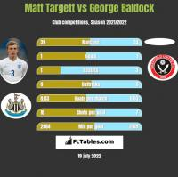 Matt Targett vs George Baldock h2h player stats