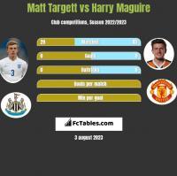Matt Targett vs Harry Maguire h2h player stats