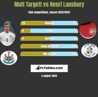 Matt Targett vs Henri Lansbury h2h player stats