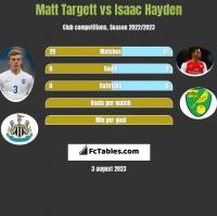 Matt Targett vs Isaac Hayden h2h player stats
