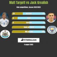 Matt Targett vs Jack Grealish h2h player stats