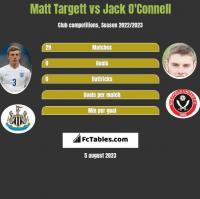 Matt Targett vs Jack O'Connell h2h player stats