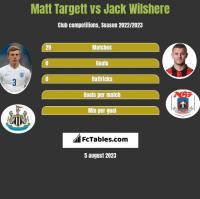 Matt Targett vs Jack Wilshere h2h player stats