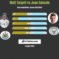 Matt Targett vs Joao Cancelo h2h player stats