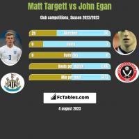 Matt Targett vs John Egan h2h player stats
