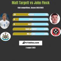Matt Targett vs John Fleck h2h player stats