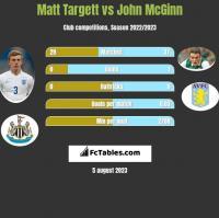 Matt Targett vs John McGinn h2h player stats