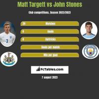 Matt Targett vs John Stones h2h player stats