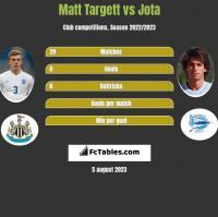 Matt Targett vs Jota h2h player stats