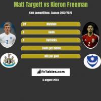 Matt Targett vs Kieron Freeman h2h player stats