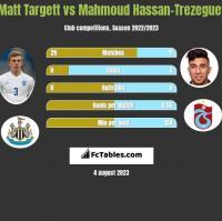 Matt Targett vs Mahmoud Hassan-Trezeguet h2h player stats