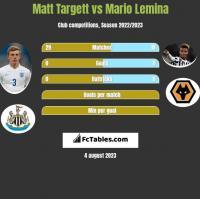 Matt Targett vs Mario Lemina h2h player stats